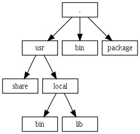 Структура пакету